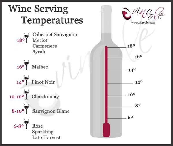 Proper Wine Serving Temperature